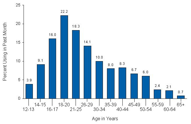 peak ages of alcohol an drug use in U.S.